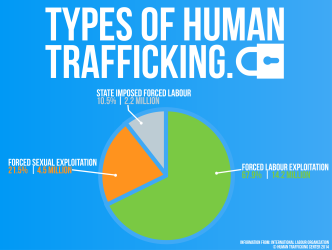 Types-of-human-trafficking1